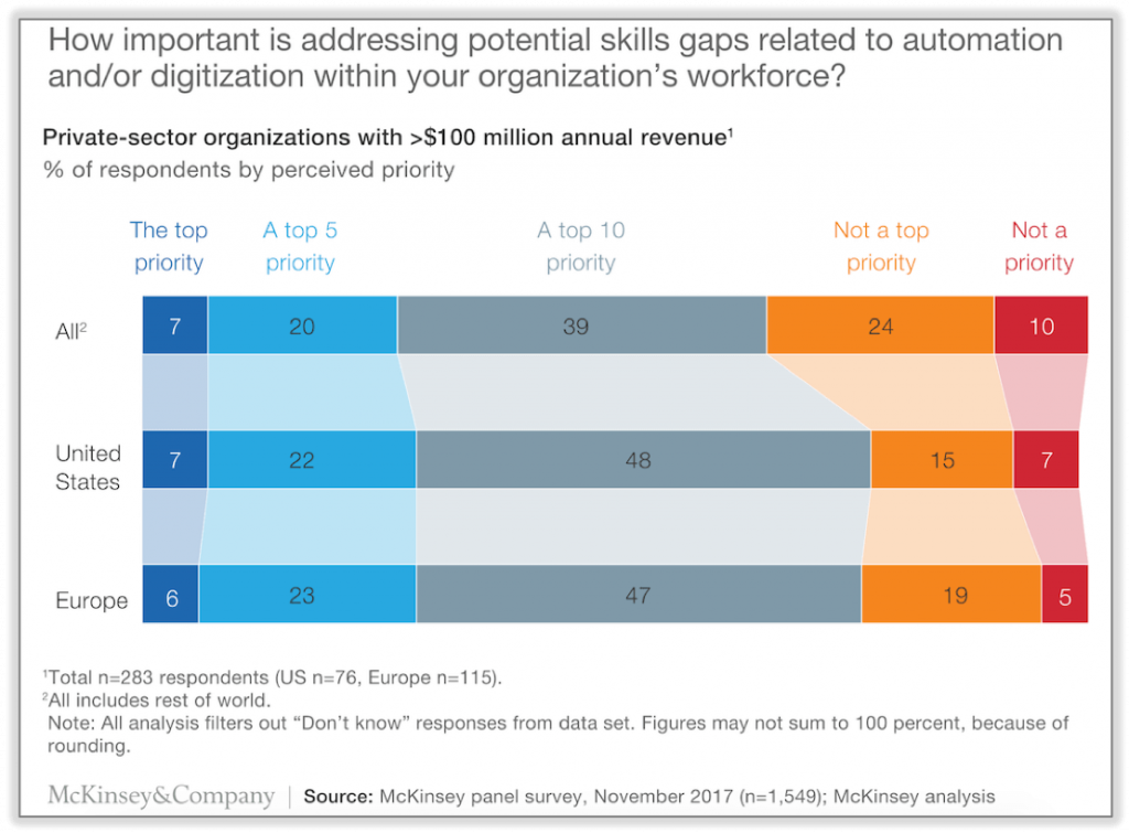 Addressing Skills Gap is a Top 10 priority