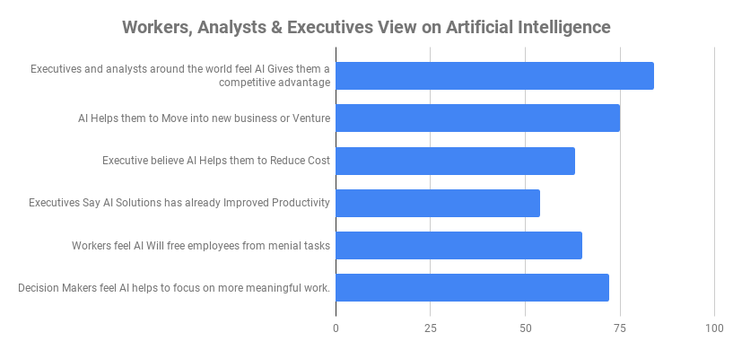 Views on Artificial Intelligence are generally positive