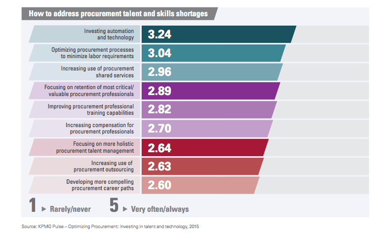 How to address procurement talent and skills shortages
