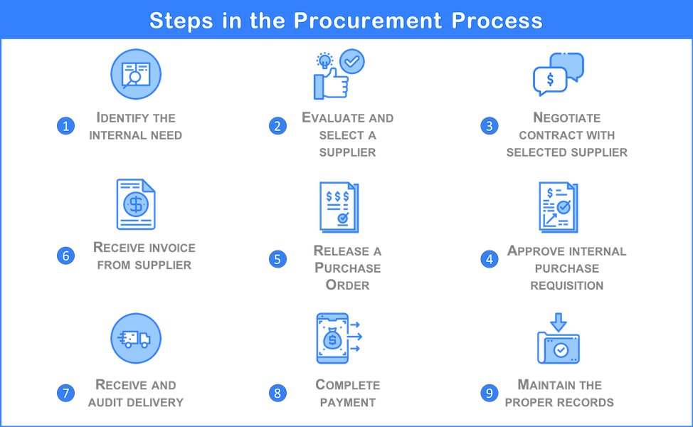 Procurement process steps