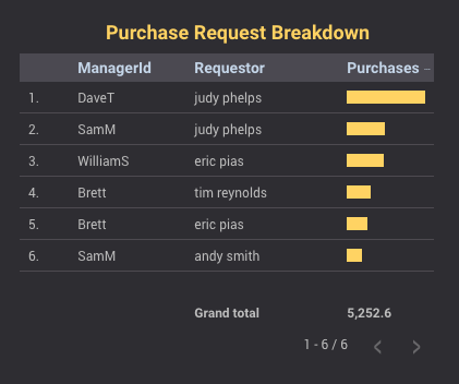 Purchase Request Breakdown Chart
