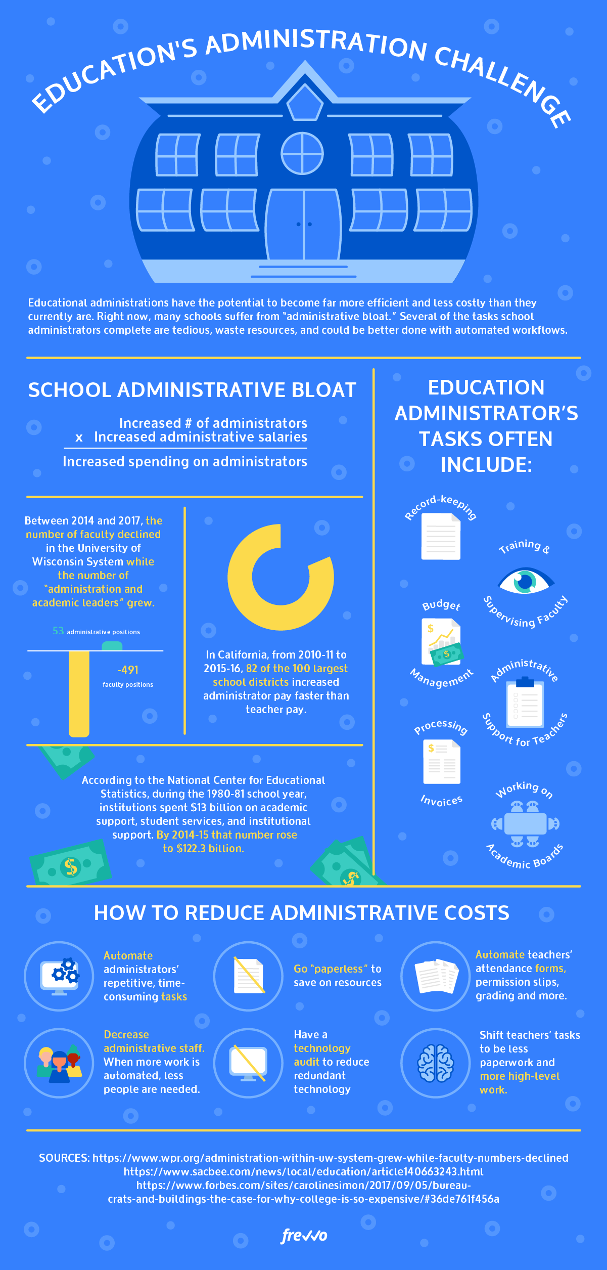 Education's Administration Challenge [Infographic]