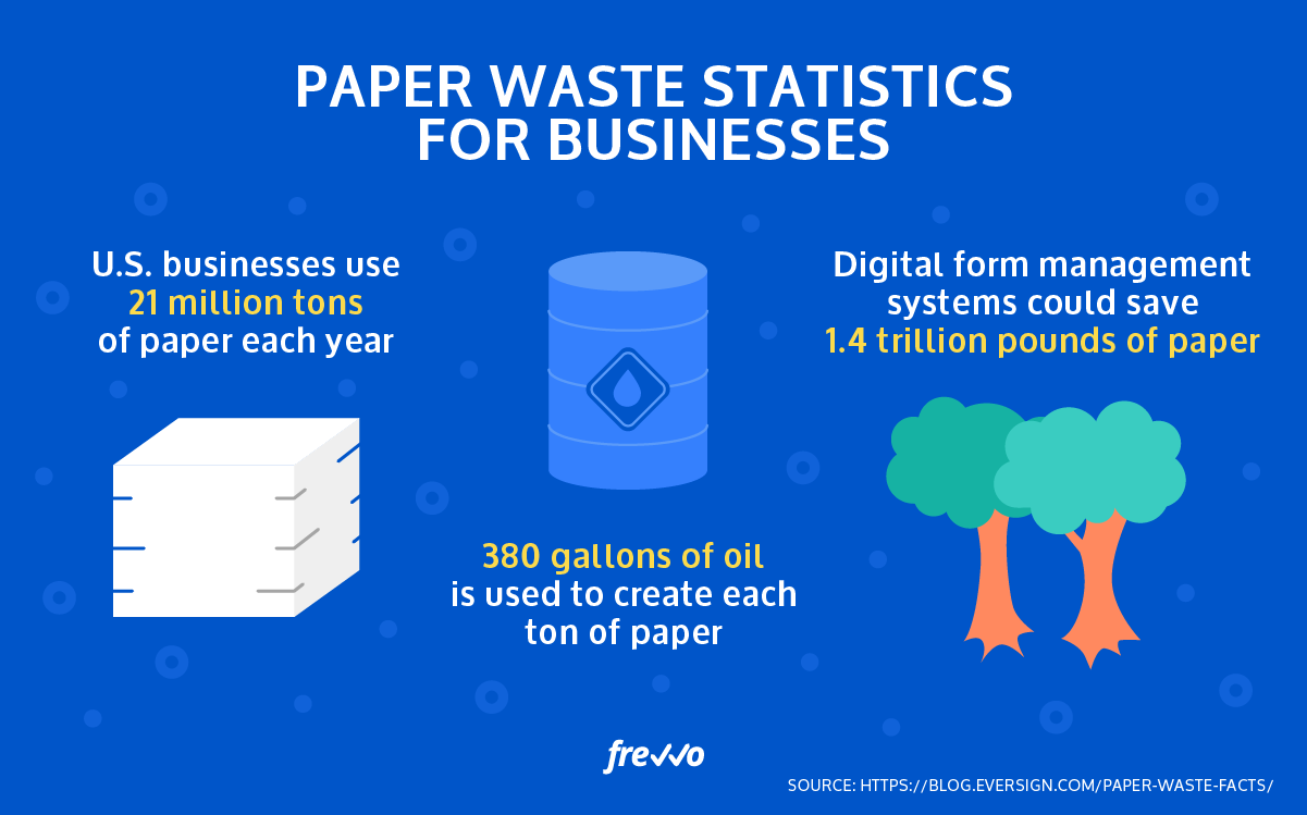Automation Produces Less Waste