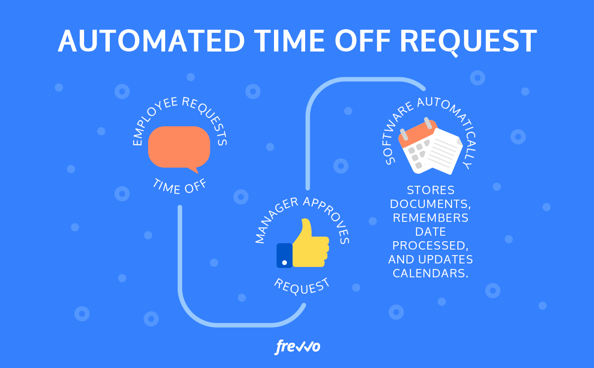 automated time off request
