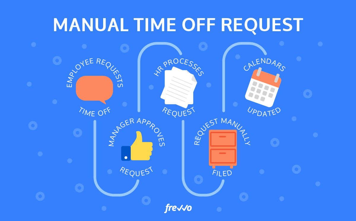manual time off request