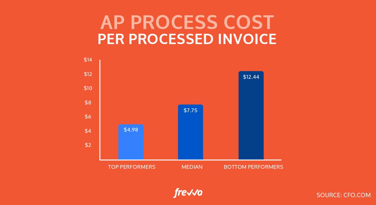 ap process cost