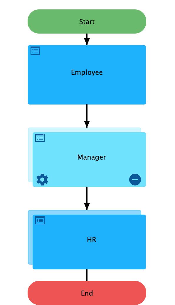 Step Three: Use Flow Editor to Arrange Steps