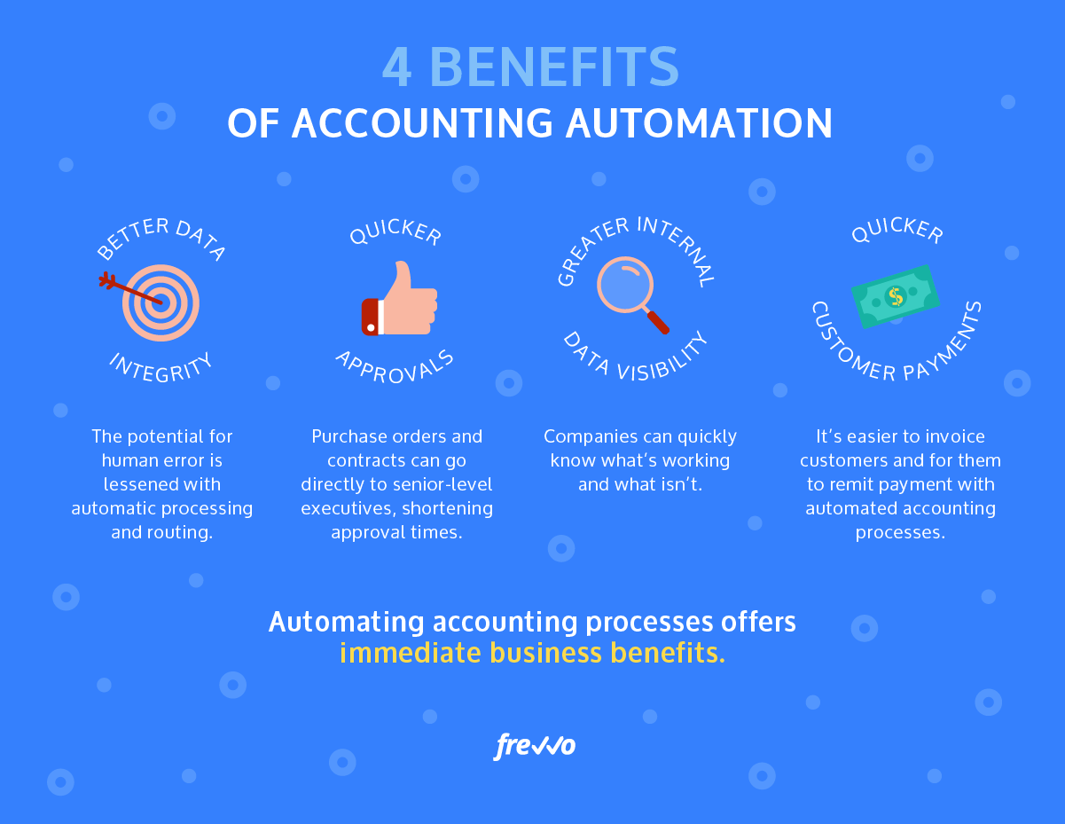 Breaking Down Accounting and Finance Automation