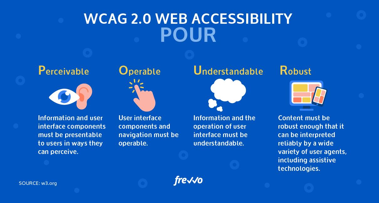 Web Accessibility Principles – POUR