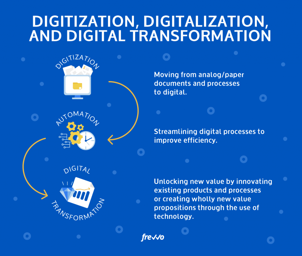 Digital Transformation or Automation – Is There a Difference?