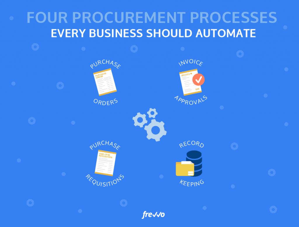 Top Four Procurement Processes Every Business Should Automate