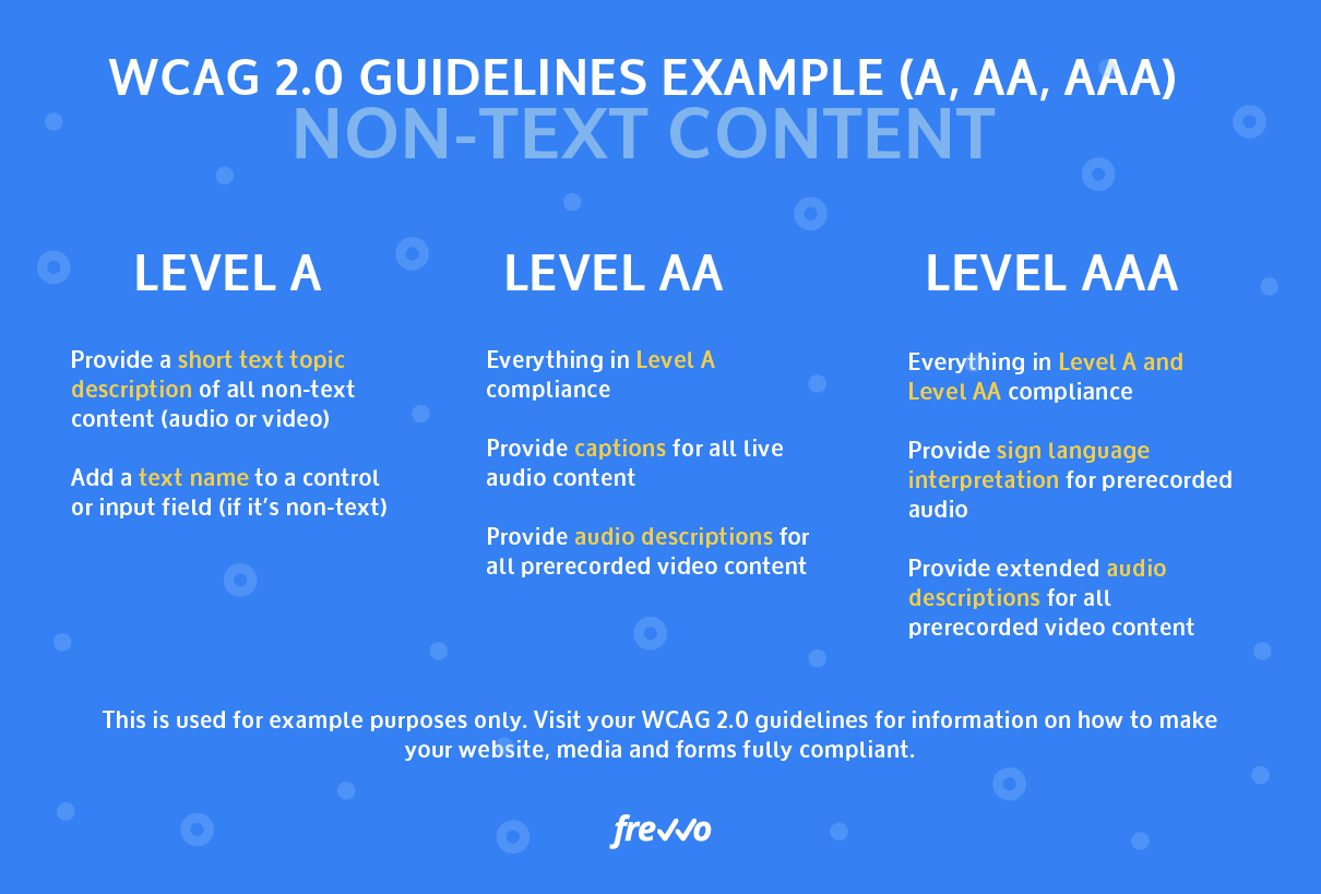 WCAG 2.0 priority levels