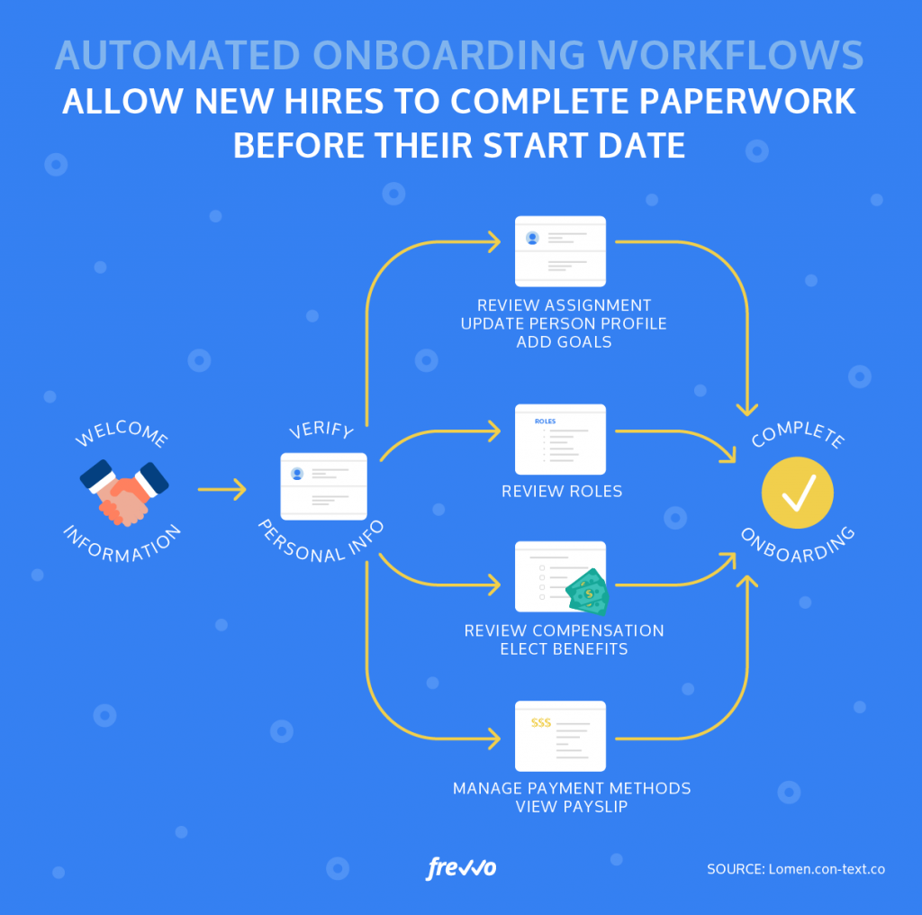 automated onboarding process
