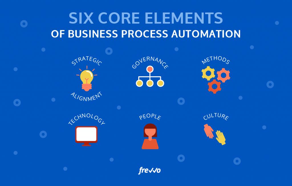 Core Elements of Business Process Management