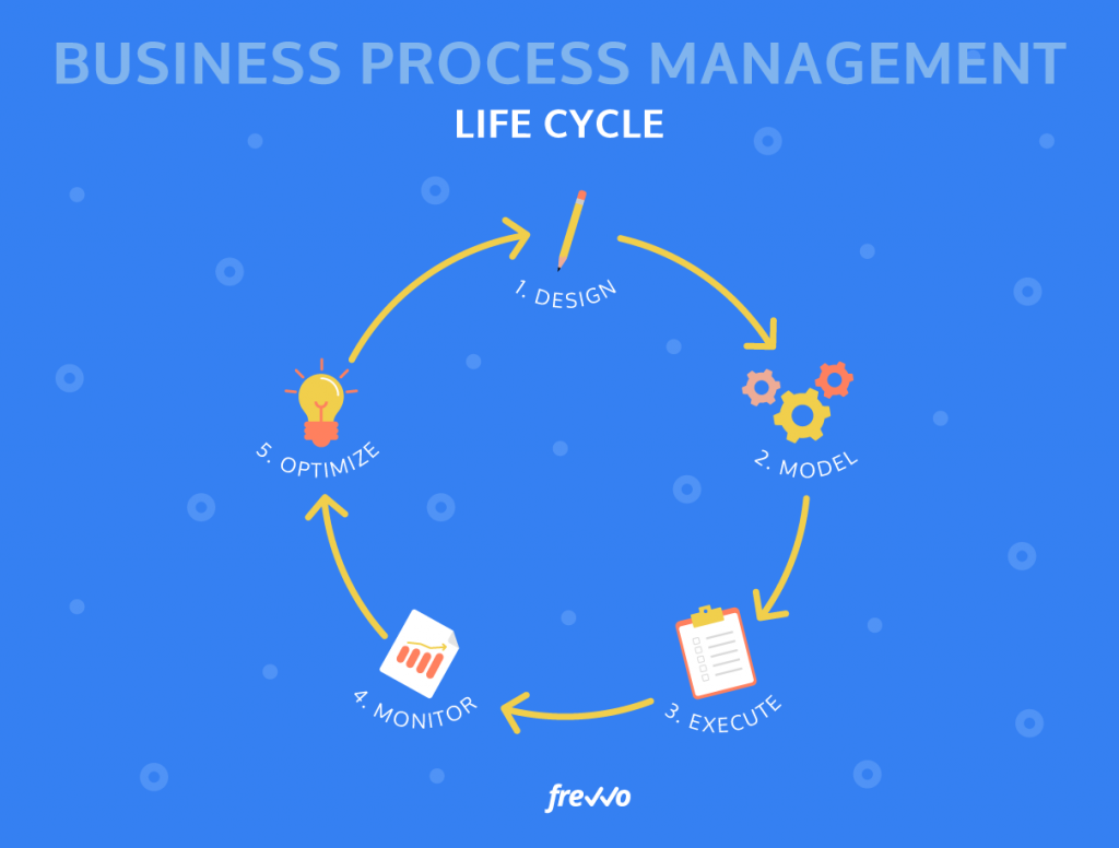 Business Process Management-life cycle