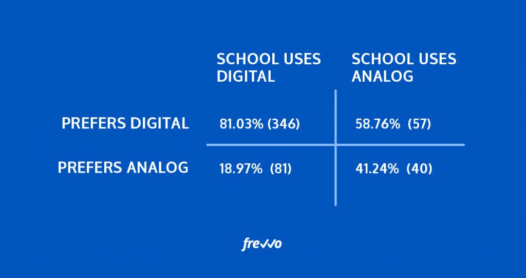"""59% of parents of children attending """"analog"""" schools"""