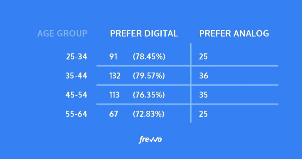 older parents are almost as likely to prefer digital communication as younger parents.