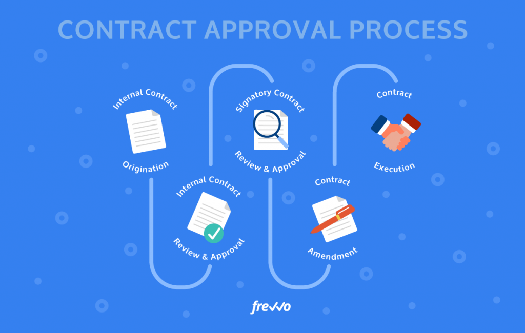 What Is the Contract Approval Process