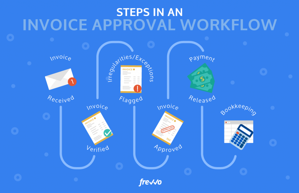 What Is an Invoice Approval Workflow?
