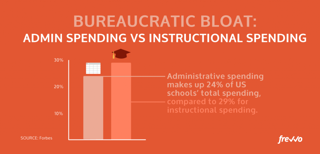 admin spending vs instructional spending