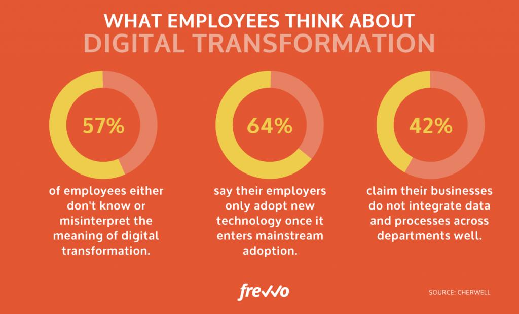Why Employees Resist Digital Transformation