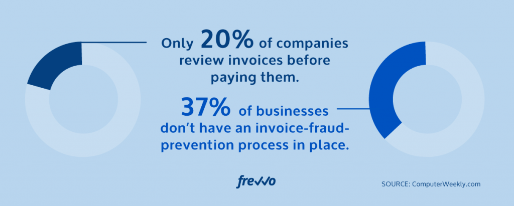 Lack of Visibility and Exposure to Fraud