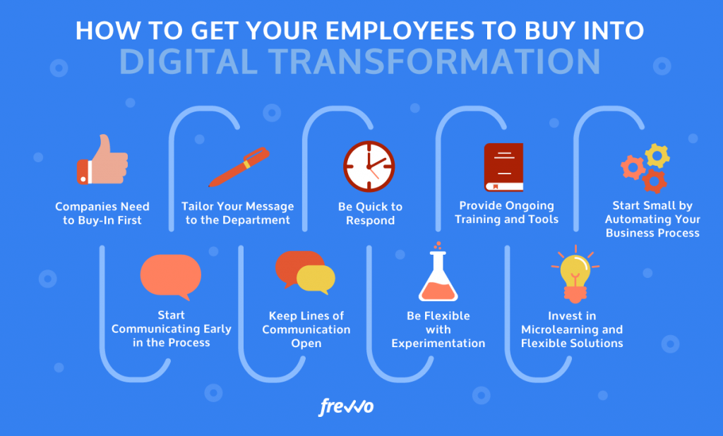 How to Get Your Employees to Buy into Digital Transformation