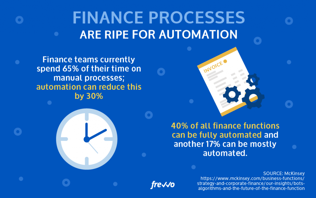 Mitigating Accounts Payable Fraud Exposure With Automation