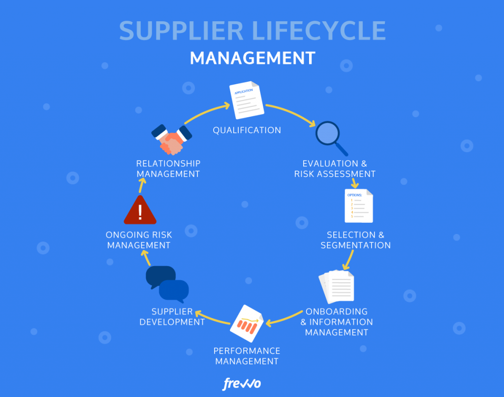 typical supplier lifecycle