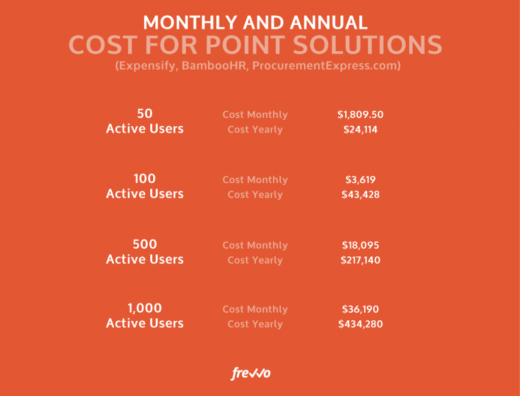 Point Solutions Cost More Than You Might Think