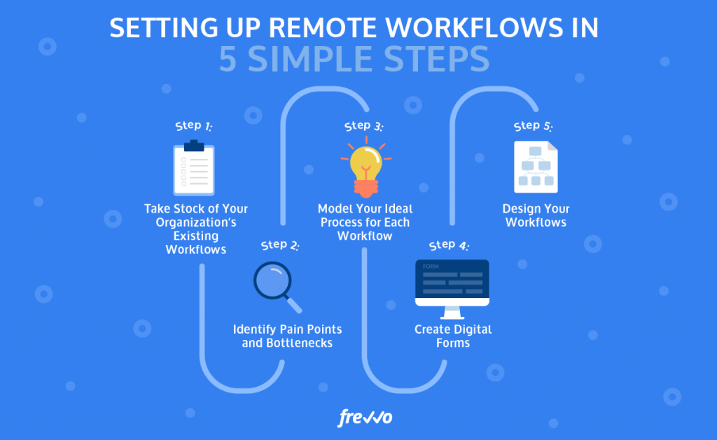 Setting Up Remote Workflows