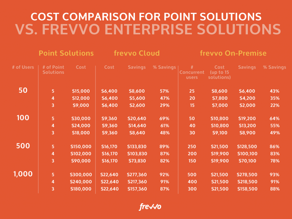 Comparing frevvo vs Point Solutions