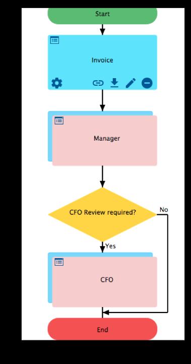 Design a Workflow