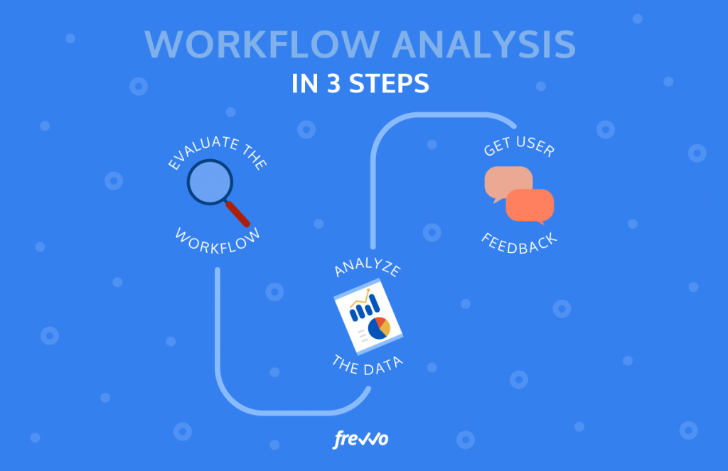 How to Perform Workflow Analysis in 3 Simple Steps