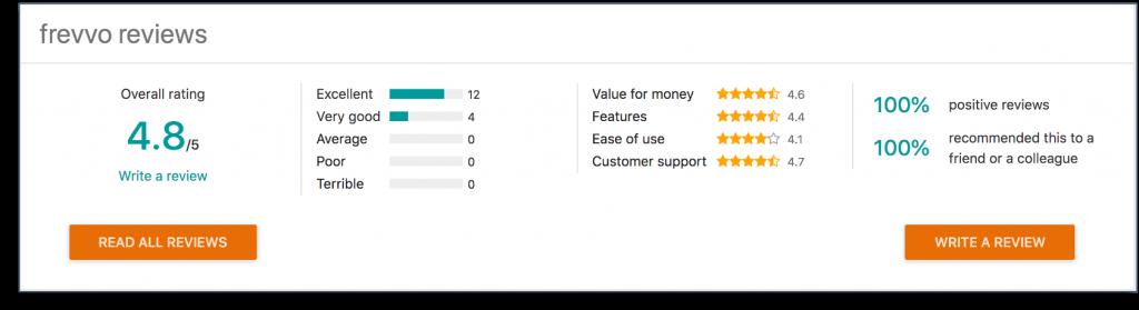frevvo Customer Ratings