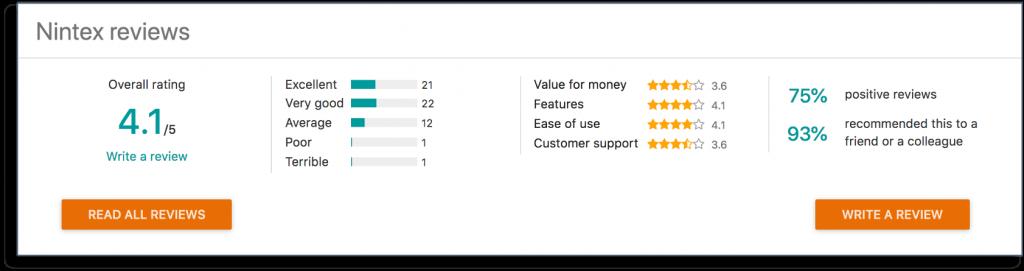 nintex Customer Ratings