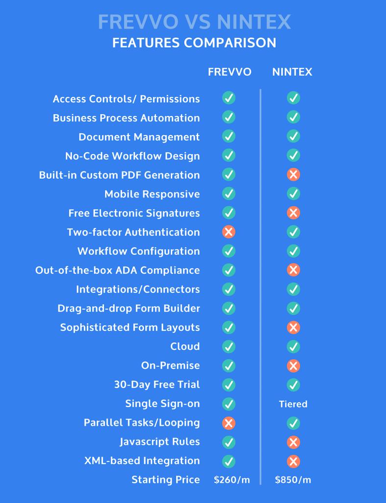 frevvo vs nintex comparison