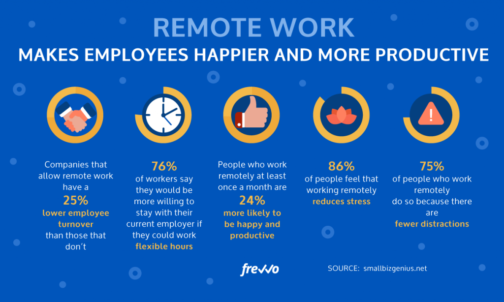 The Benefits of a Digital Workplace