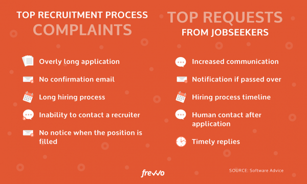 top recruitment process complaints