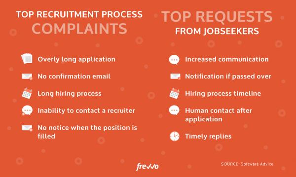 top recruitment process complaints