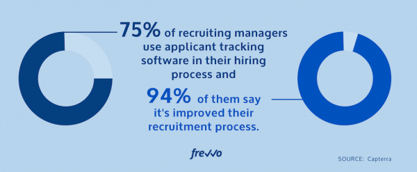 A Better Recruitment Process Begins with HR Technology