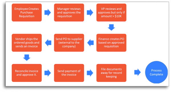 Purchase Orders Workflow
