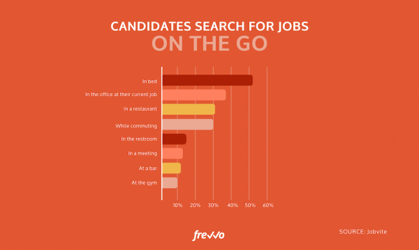 candidates search for jobs on the go