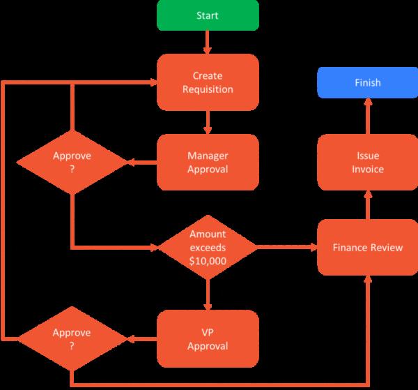 purchase order workflow diagram