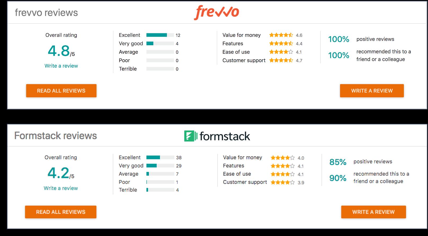 frevvo vs Formstack customer reviews