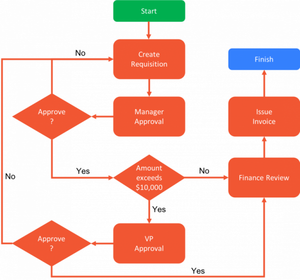 purchase order workflow diagram