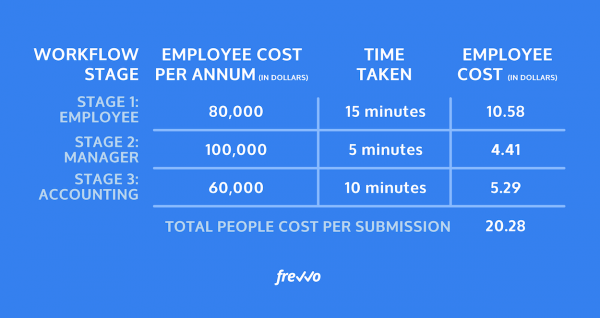 Calculate Your Current Annual Workflow Cost