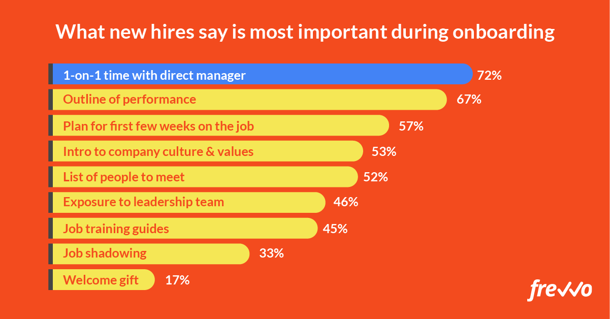 one-on-one time with direct manager is most important to new hires