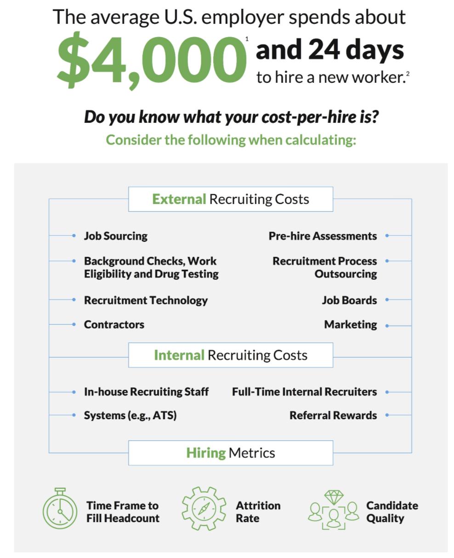 average cost per hire is $4,000