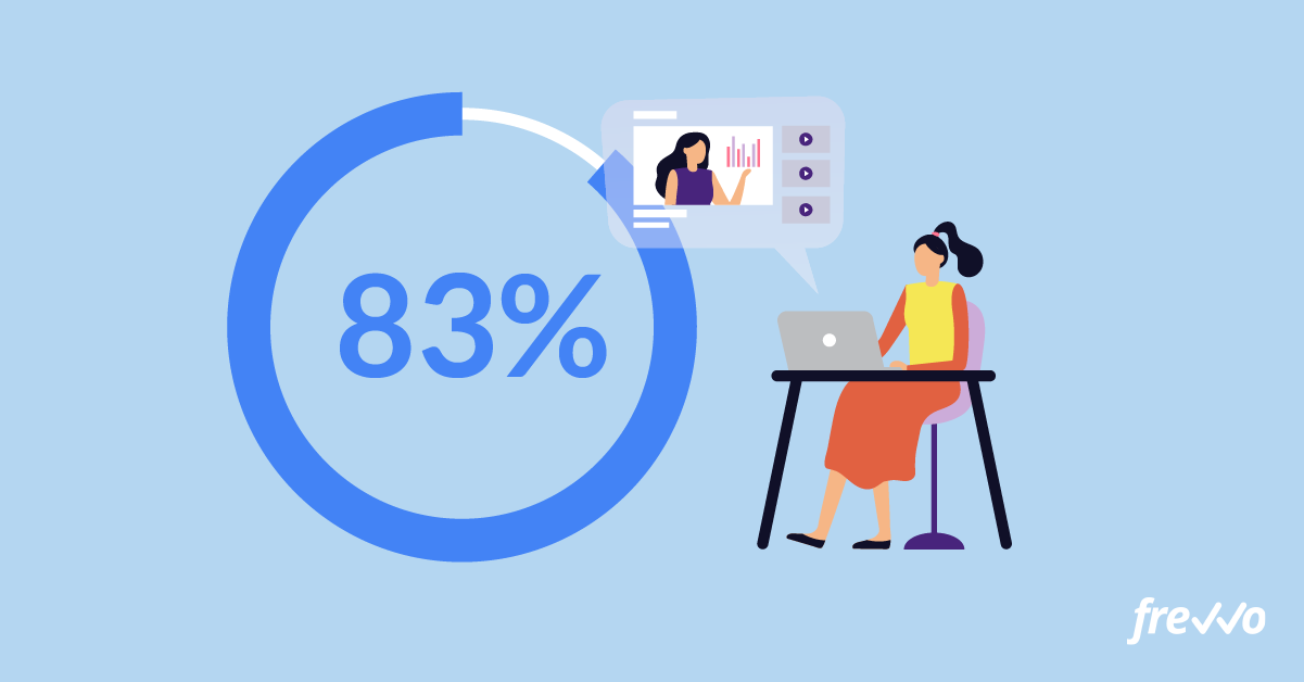 83% of employees prefer to watch video